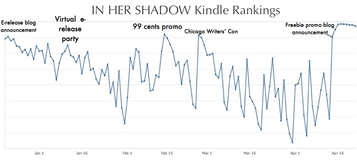 Kindle rank self published book