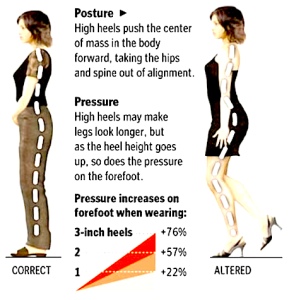 Risky Business: Common Pitfalls of High Heel Shoes #HeelFree